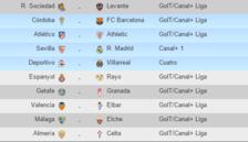 Horarios y partidos de la jornada 35 de la Liga BBVA
